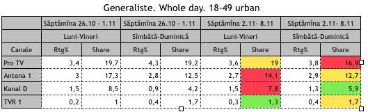 Generaliste Whole Day